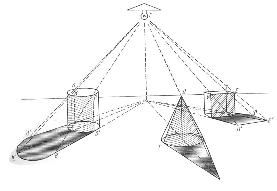 Как рисуют тени от предметов