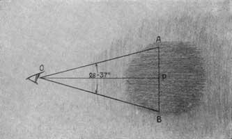 2. Поле ясного зрения