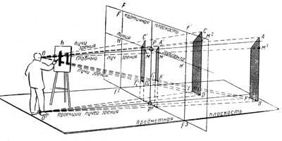 3. Схема перспективных изображений